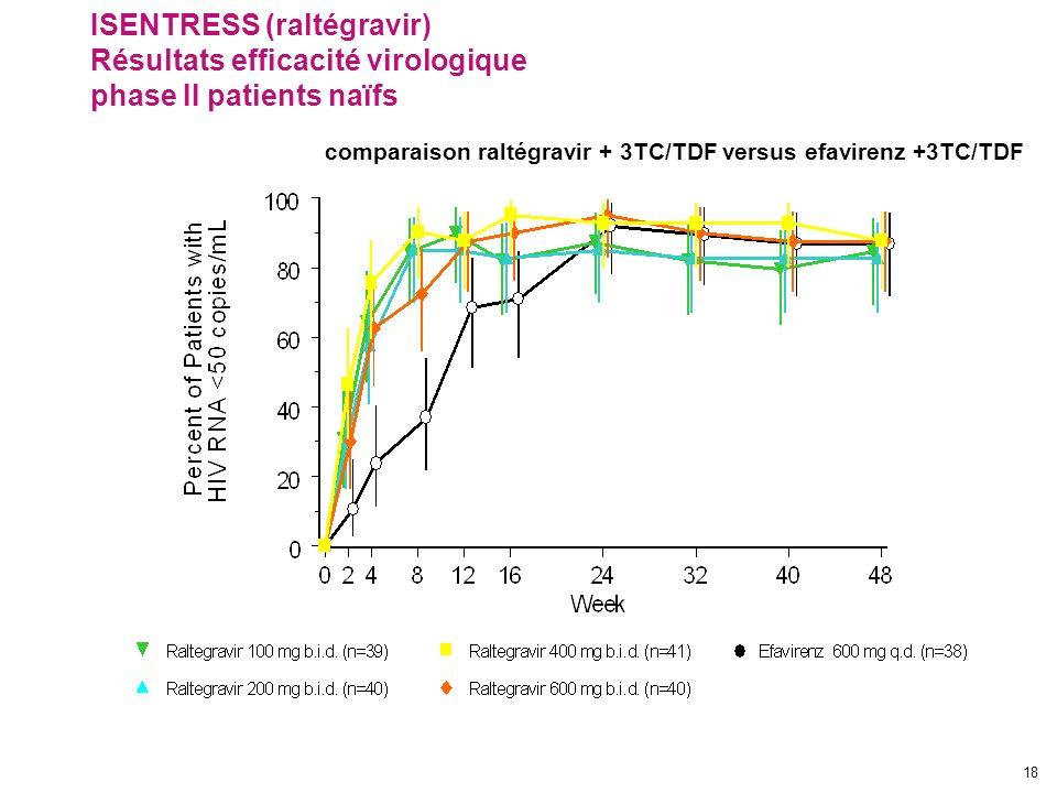 ISENTRESS (raltégravir) Résultats efficacité virologique phase II patients naïfs