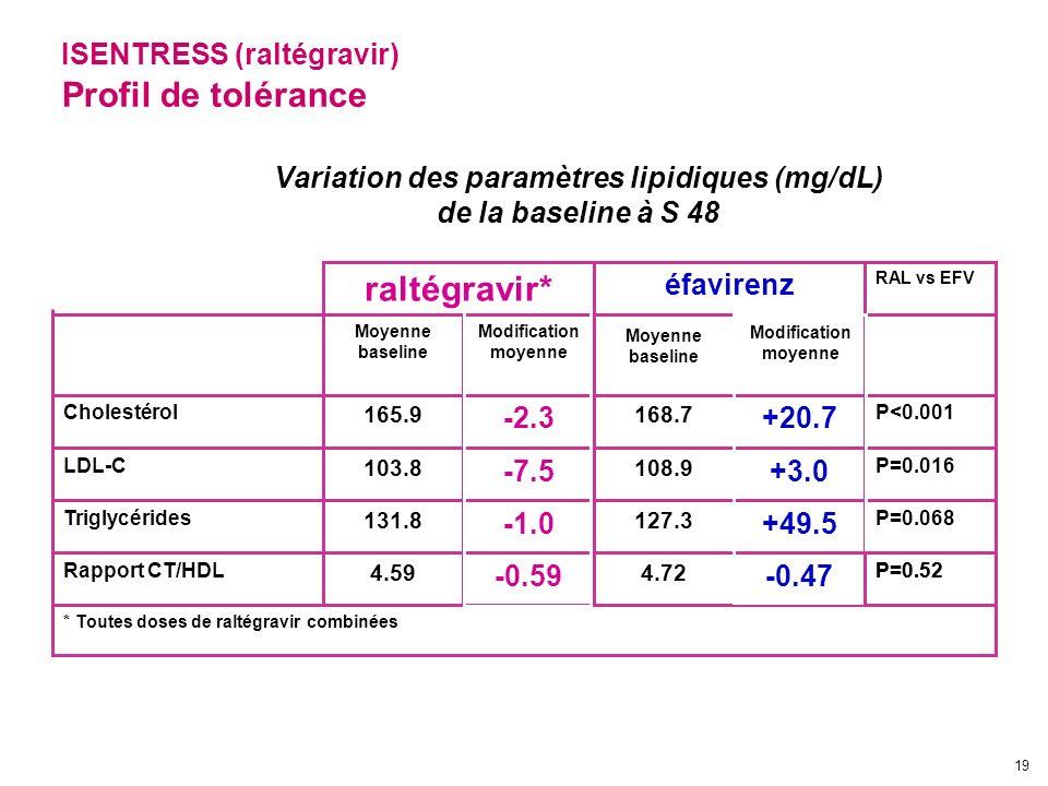 Variation des paramètres lipidiques (mg/dL)