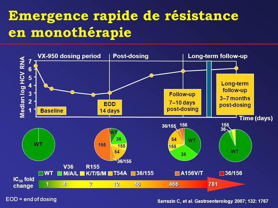 Emergence rapide de résistance en monothérapie