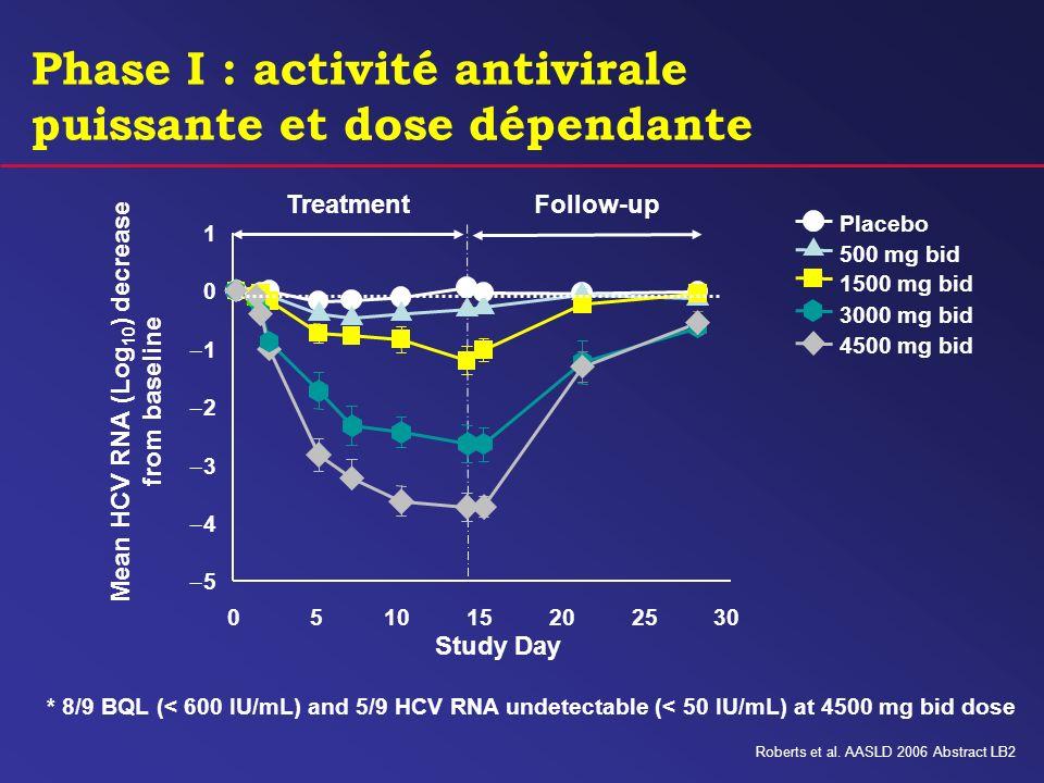 Phase I : activité antivirale puissante et dose dépendante