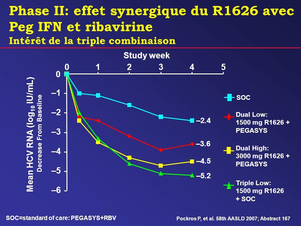 Phase II: effet synergique du R1626 avec Peg IFN et ribavirine Intérêt de la triple combinaison