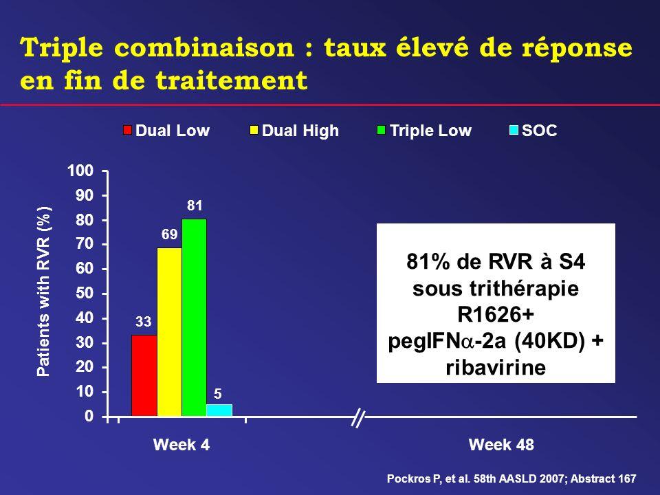 Triple combinaison : taux élevé de réponse en fin de traitement