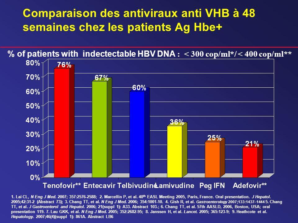 Comparaison des antiviraux anti VHB à 48 semaines chez les patients Ag Hbe+