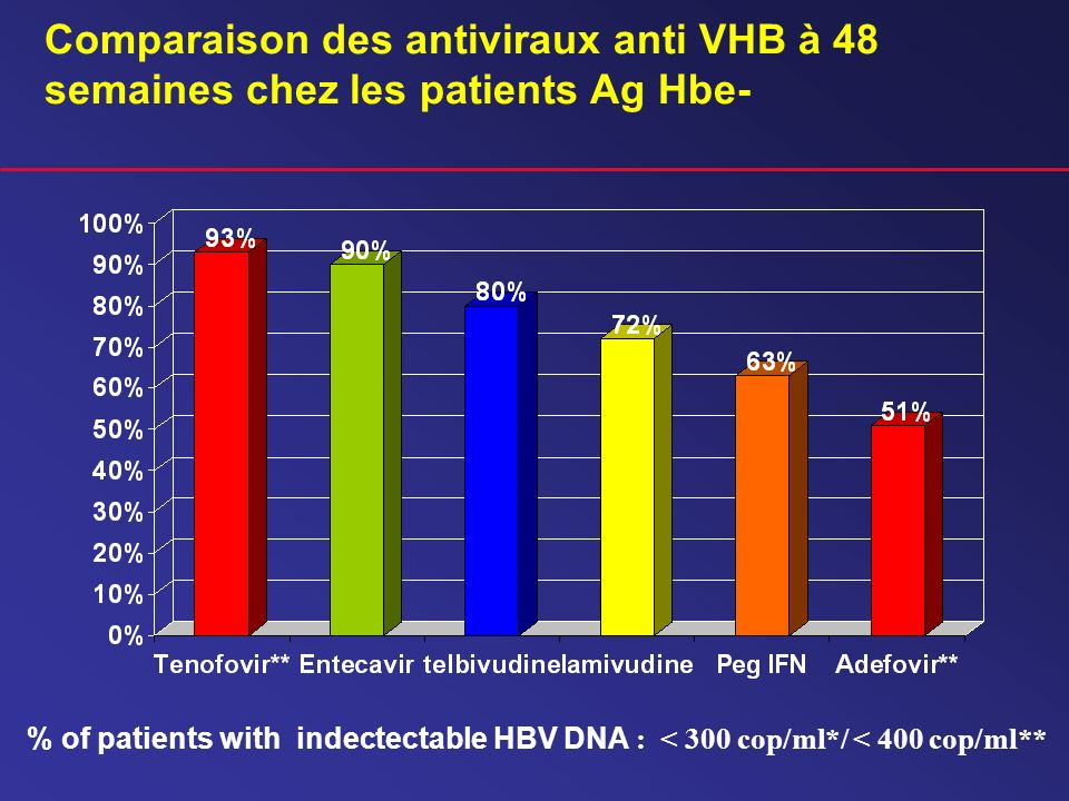 Comparaison des antiviraux anti VHB à 48 semaines chez les patients Ag Hbe-