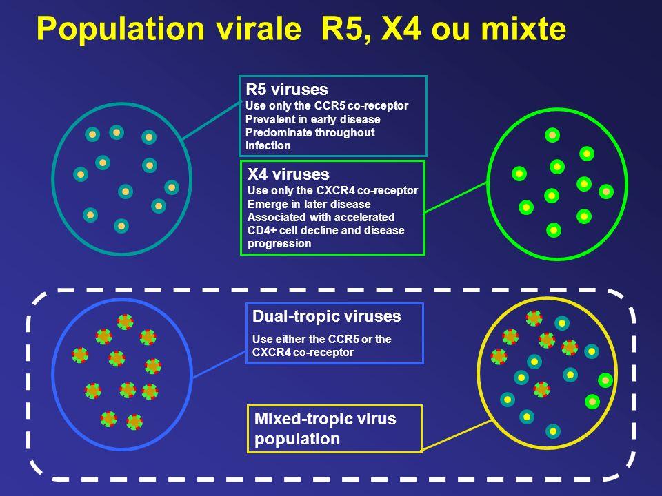 Population virale R5, X4 ou mixte