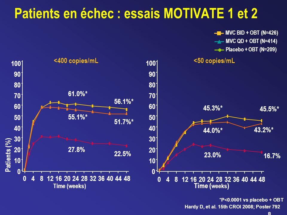 Patients en échec : essais MOTIVATE 1 et 2