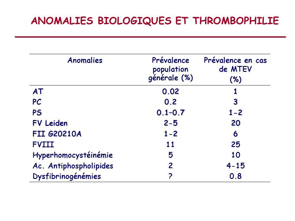 ANOMALIES BIOLOGIQUES ET THROMBOPHILIE
