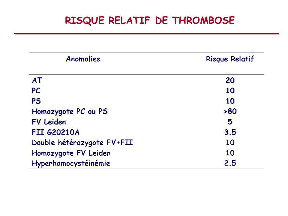RISQUE RELATIF DE THROMBOSE