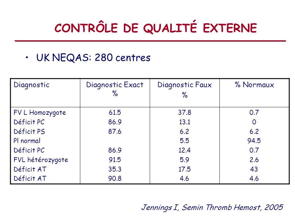 CONTRÔLE DE QUALITÉ EXTERNE