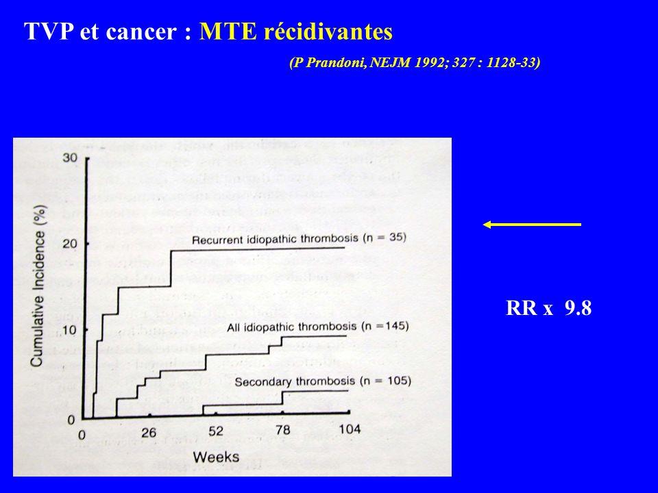 TVP et cancer : MTE récidivantes