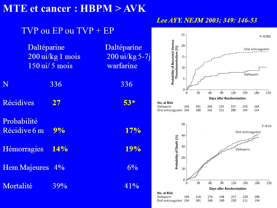 MTE et cancer : HBPM > AVK