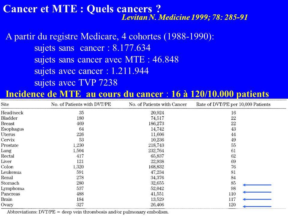 Cancer et MTE : Quels cancers