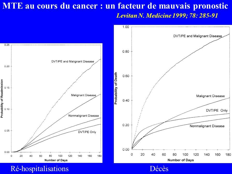 MTE au cours du cancer : un facteur de mauvais pronostic