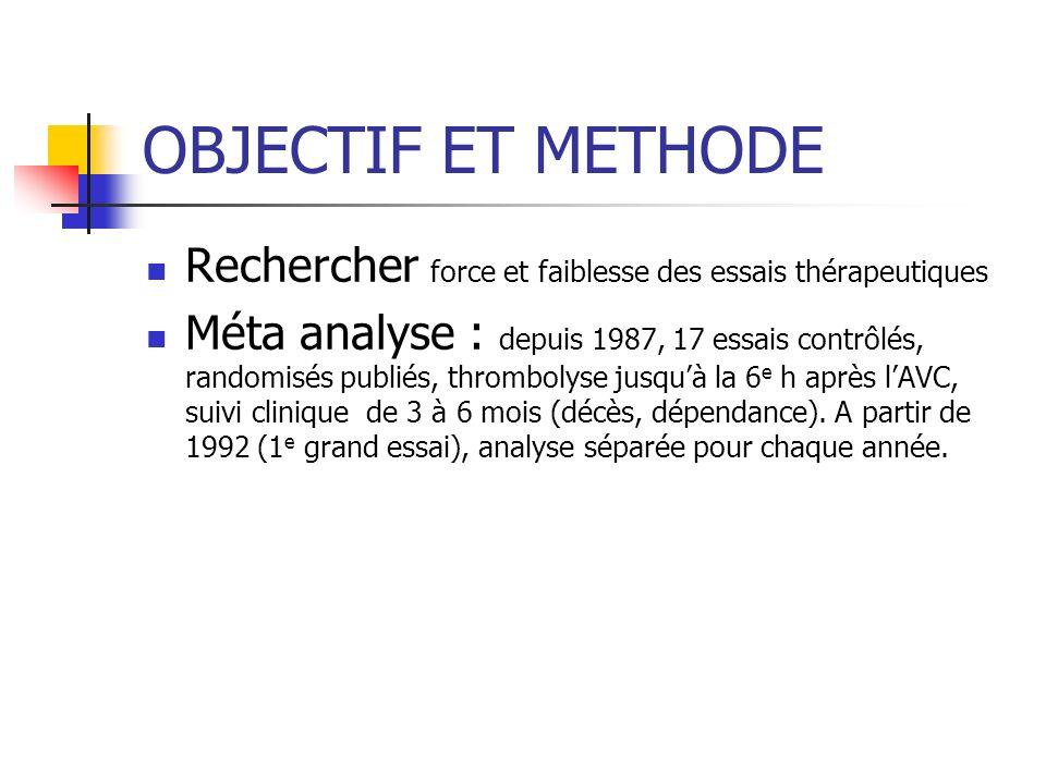 OBJECTIF ET METHODE Rechercher force et faiblesse des essais thérapeutiques.