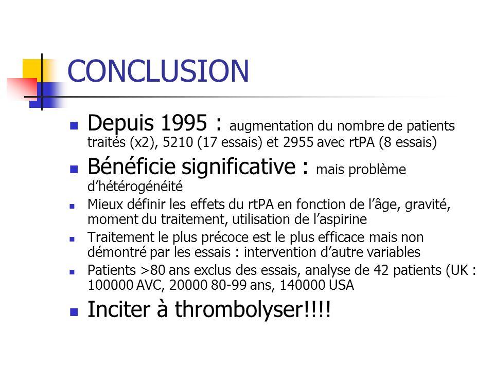 CONCLUSION Depuis 1995 : augmentation du nombre de patients traités (x2), 5210 (17 essais) et 2955 avec rtPA (8 essais)