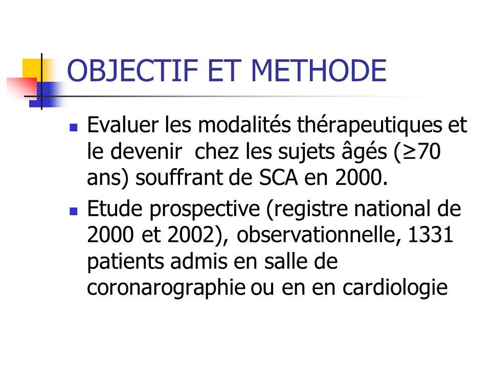 OBJECTIF ET METHODE Evaluer les modalités thérapeutiques et le devenir chez les sujets âgés (≥70 ans) souffrant de SCA en 2000.