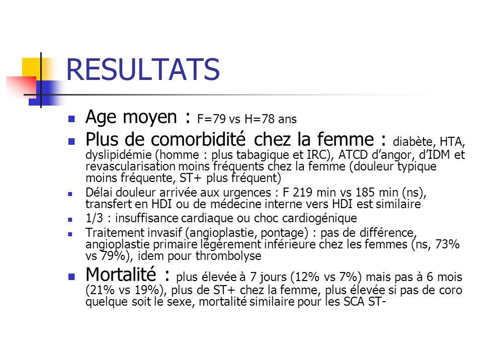 RESULTATS Age moyen : F=79 vs H=78 ans