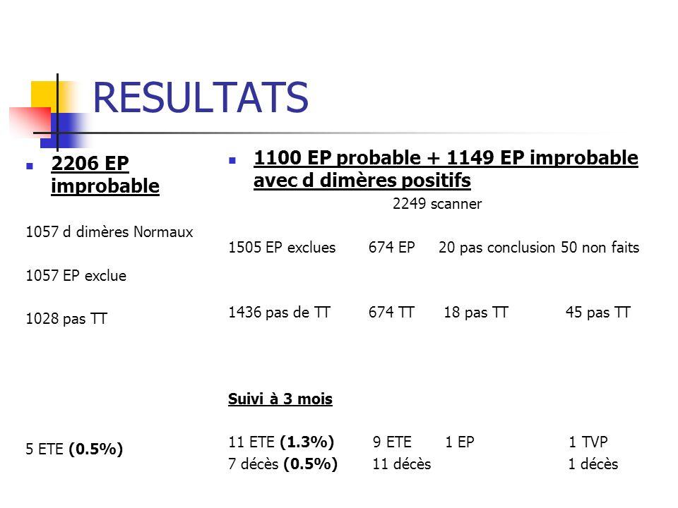 RESULTATS 1100 EP probable + 1149 EP improbable avec d dimères positifs. 2249 scanner.