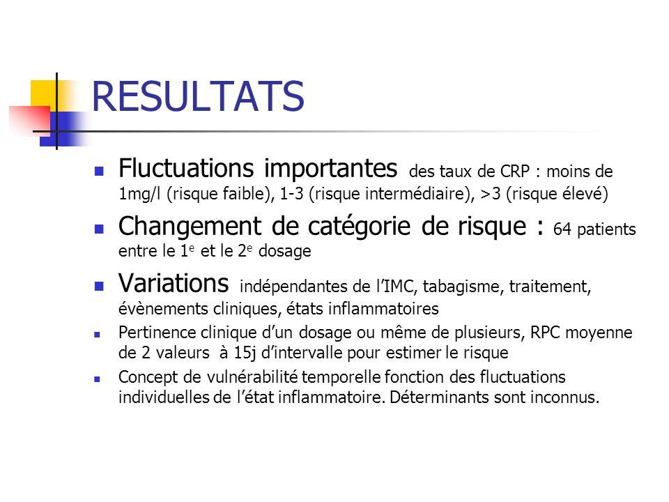 RESULTATS Fluctuations importantes des taux de CRP : moins de 1mg/l (risque faible), 1-3 (risque intermédiaire), >3 (risque élevé)