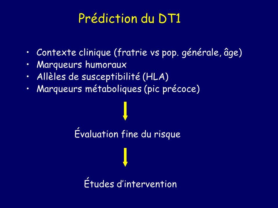 Prédiction du DT1 Contexte clinique (fratrie vs pop. générale, âge)