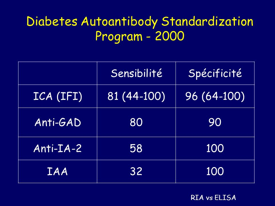 Diabetes Autoantibody Standardization Program - 2000