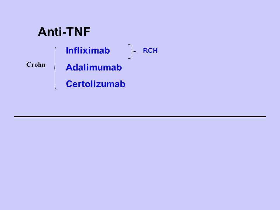 Anti-TNF Infliximab Adalimumab Certolizumab RCH Crohn