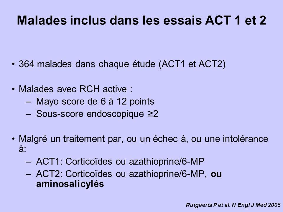 Malades inclus dans les essais ACT 1 et 2