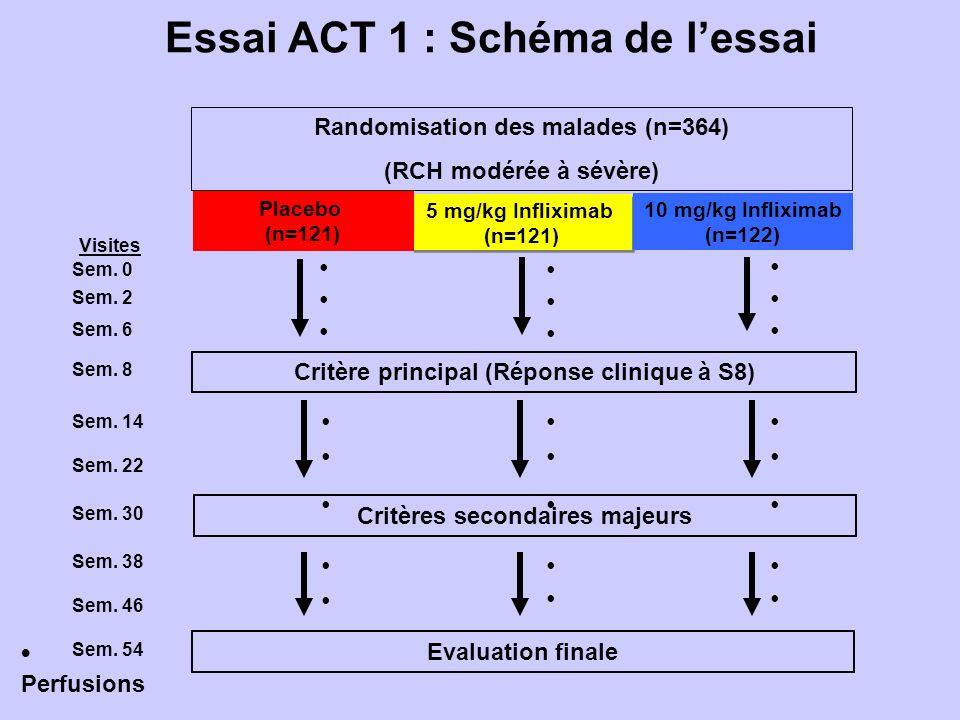 Essai ACT 1 : Schéma de l'essai