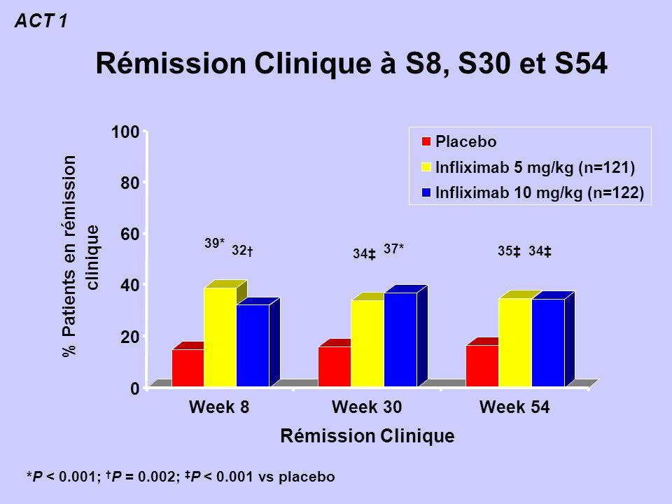 Rémission Clinique à S8, S30 et S54