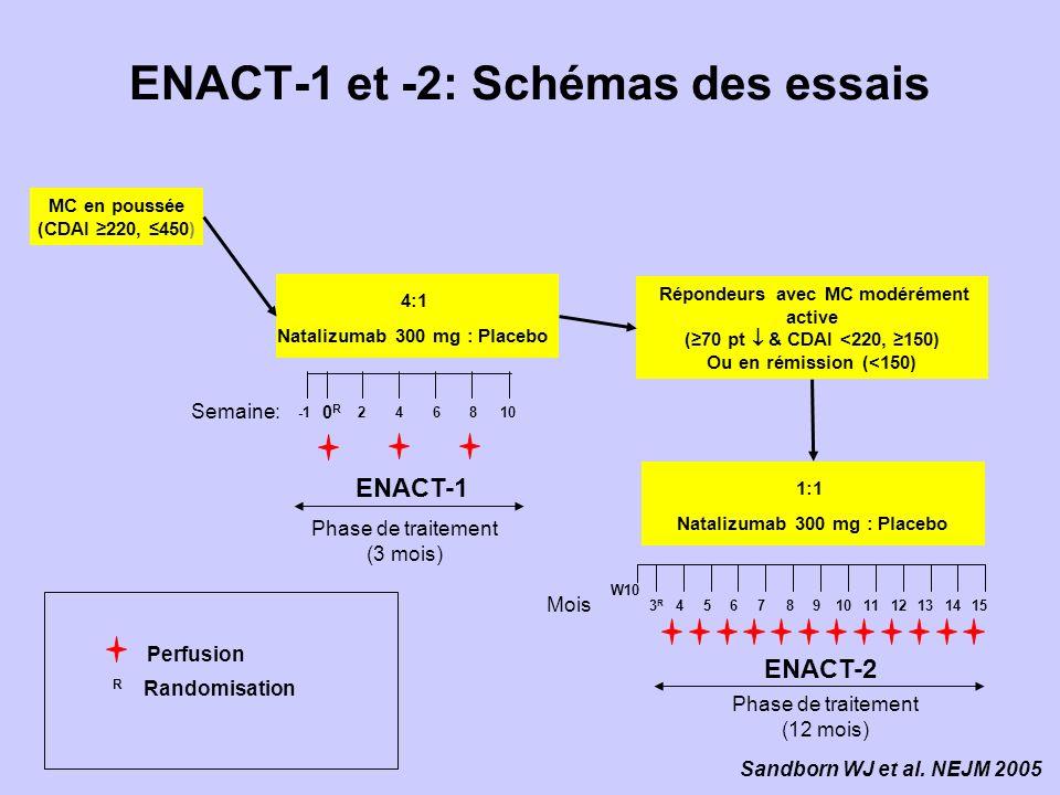 ENACT-1 et -2: Schémas des essais