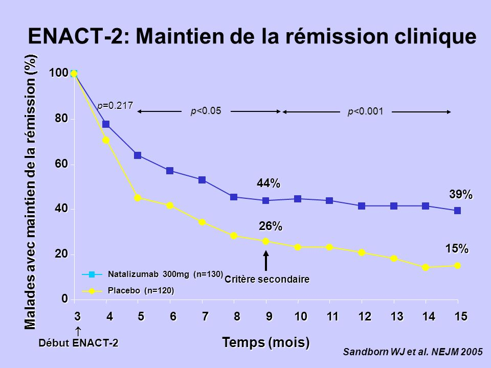 ENACT-2: Maintien de la rémission clinique