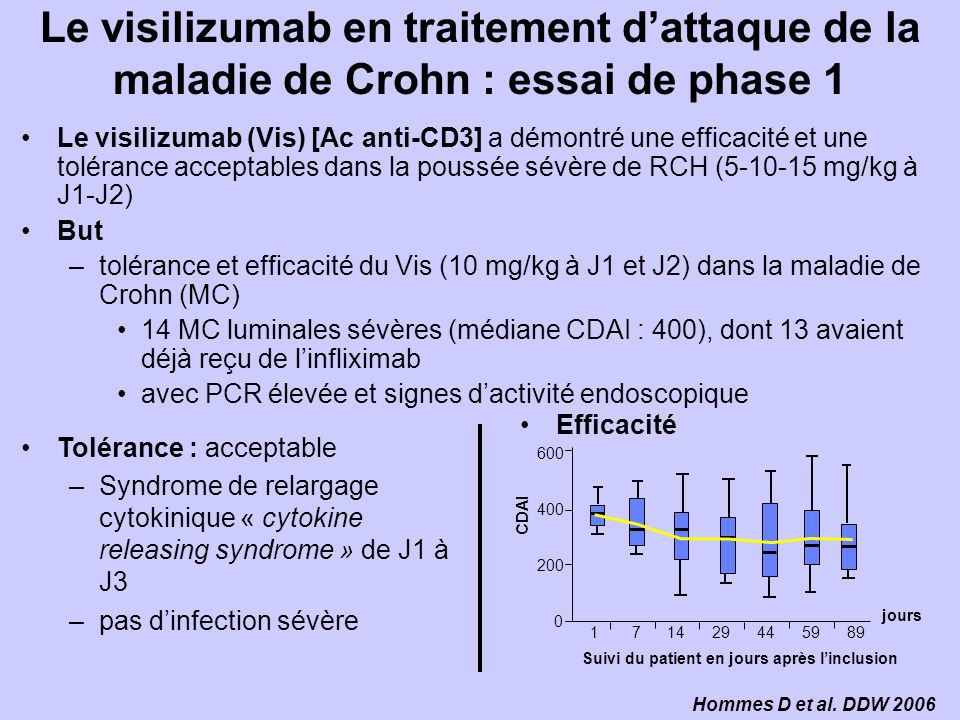 Le visilizumab en traitement d'attaque de la maladie de Crohn : essai de phase 1