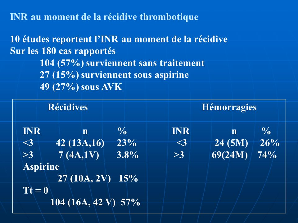 INR au moment de la récidive thrombotique