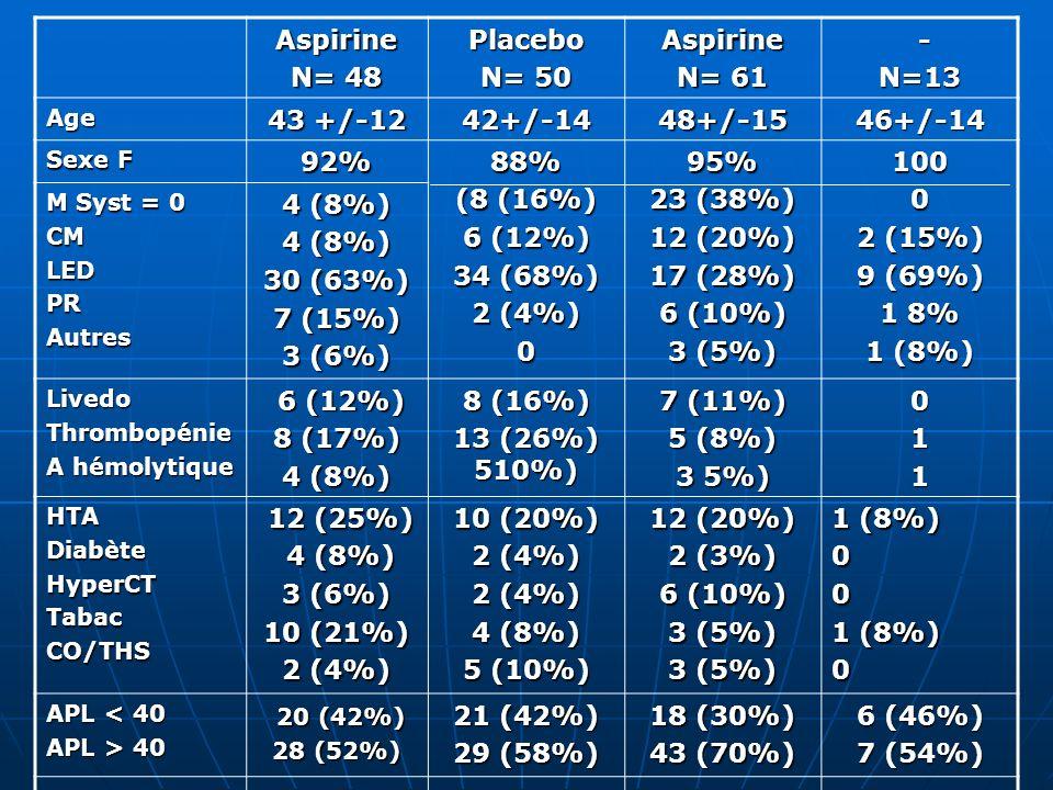 Aspirine N= 48 Placebo N= 50 N= 61 - N=13 43 +/-12 42+/-14 48+/-15