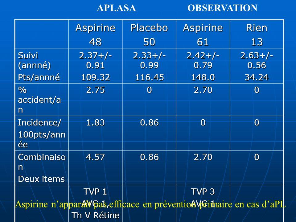 Aspirine n'apparaît pas efficace en prévention primaire en cas d'aPL