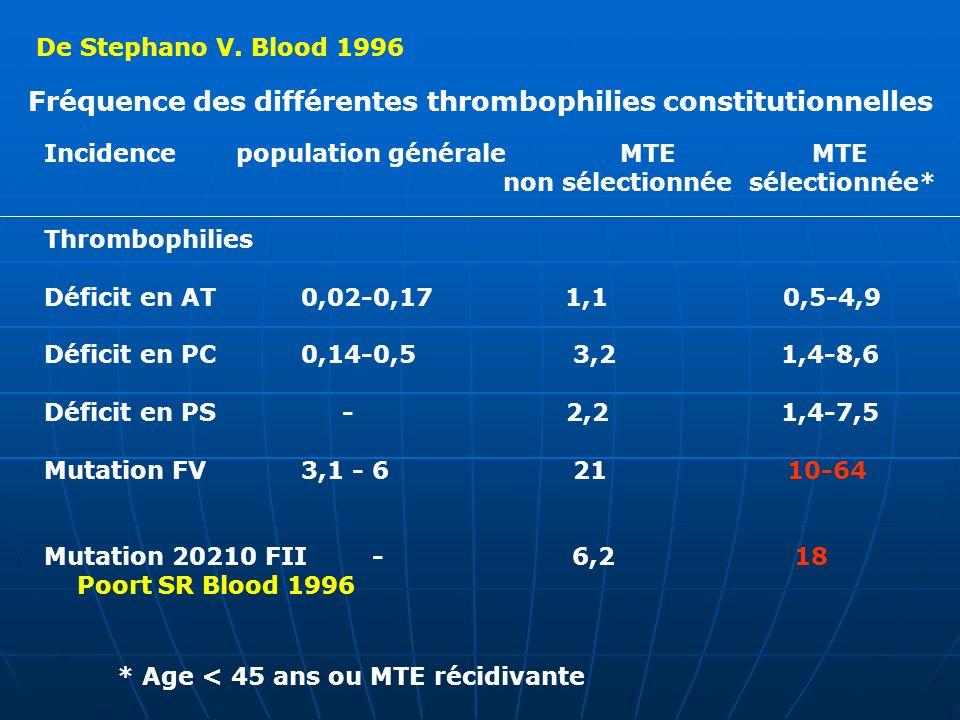 Fréquence des différentes thrombophilies constitutionnelles