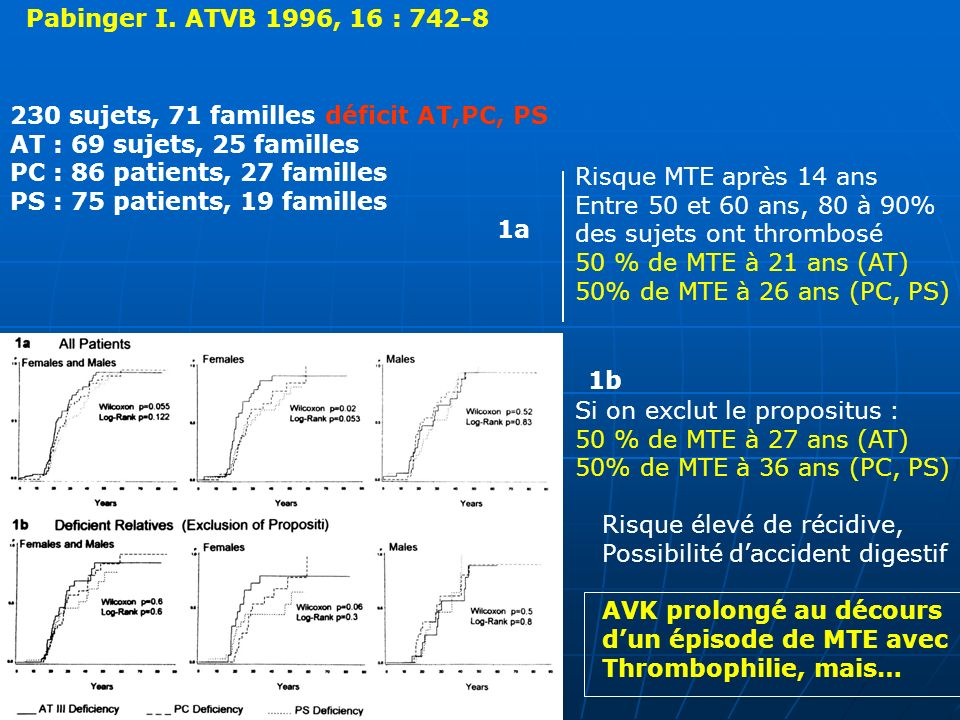Pabinger I. ATVB 1996, 16 : 742-8 230 sujets, 71 familles déficit AT,PC, PS. AT : 69 sujets, 25 familles.