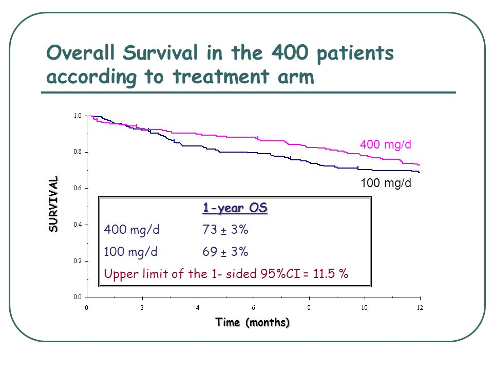 Overall Survival in the 400 patients according to treatment arm