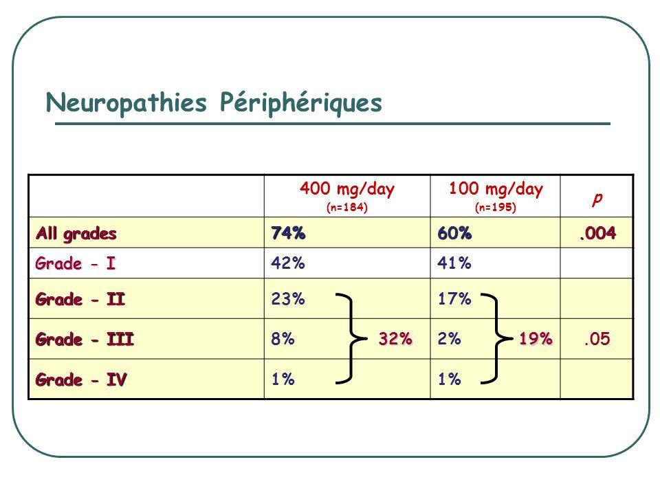 Neuropathies Périphériques