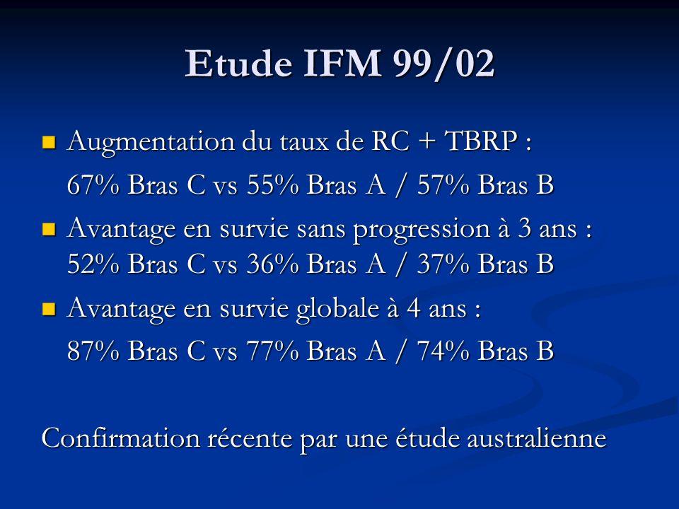 Etude IFM 99/02 Augmentation du taux de RC + TBRP :