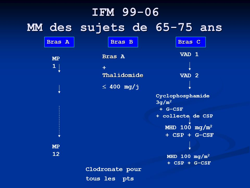 IFM 99-06 MM des sujets de 65-75 ans