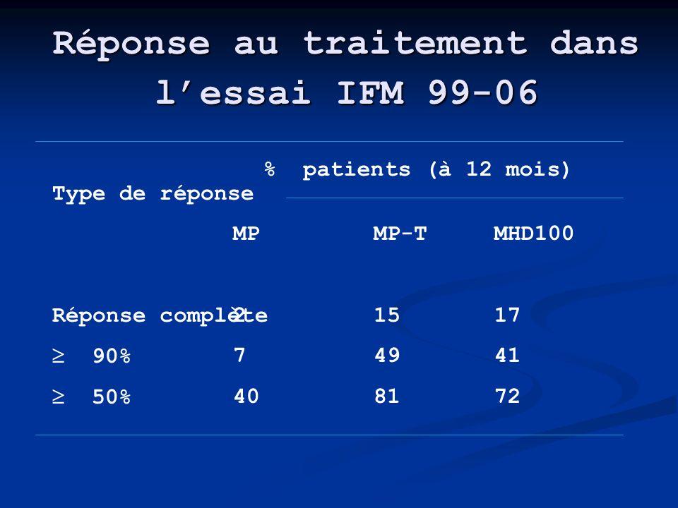 Réponse au traitement dans l'essai IFM 99-06