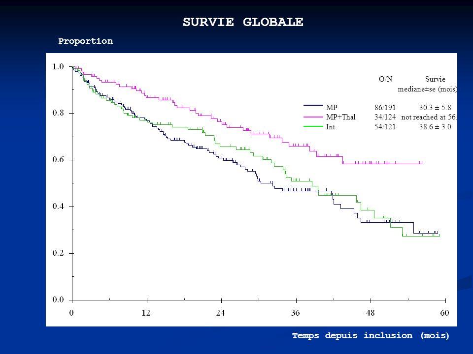 SURVIE GLOBALE Proportion O/N Survie Temps depuis inclusion (mois)