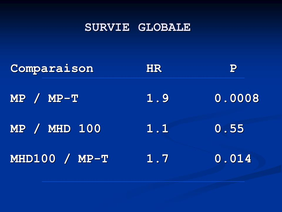 SURVIE GLOBALE Comparaison HR P. MP / MP-T 1.9 0.0008. MP / MHD 100 1.1 0.55.