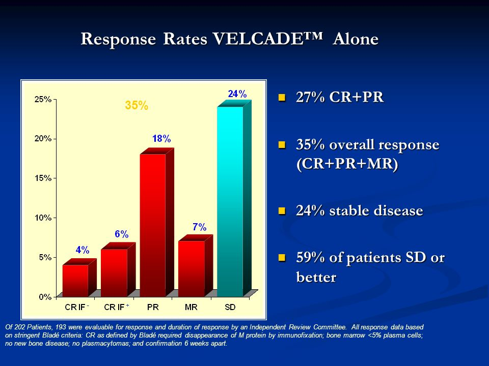 Response Rates VELCADE™ Alone