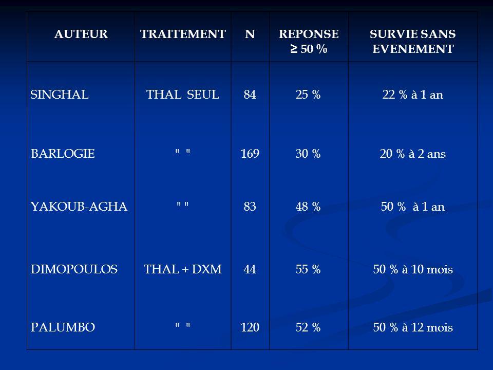 AUTEUR TRAITEMENT. N. REPONSE. ≥ 50 % SURVIE SANS EVENEMENT. SINGHAL. THAL SEUL. 84. 25 % 22 % à 1 an.