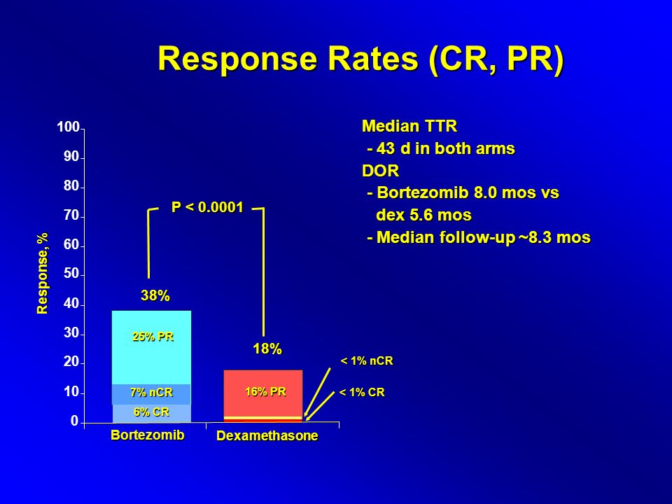 Response Rates (CR, PR) Median TTR - 43 d in both arms DOR