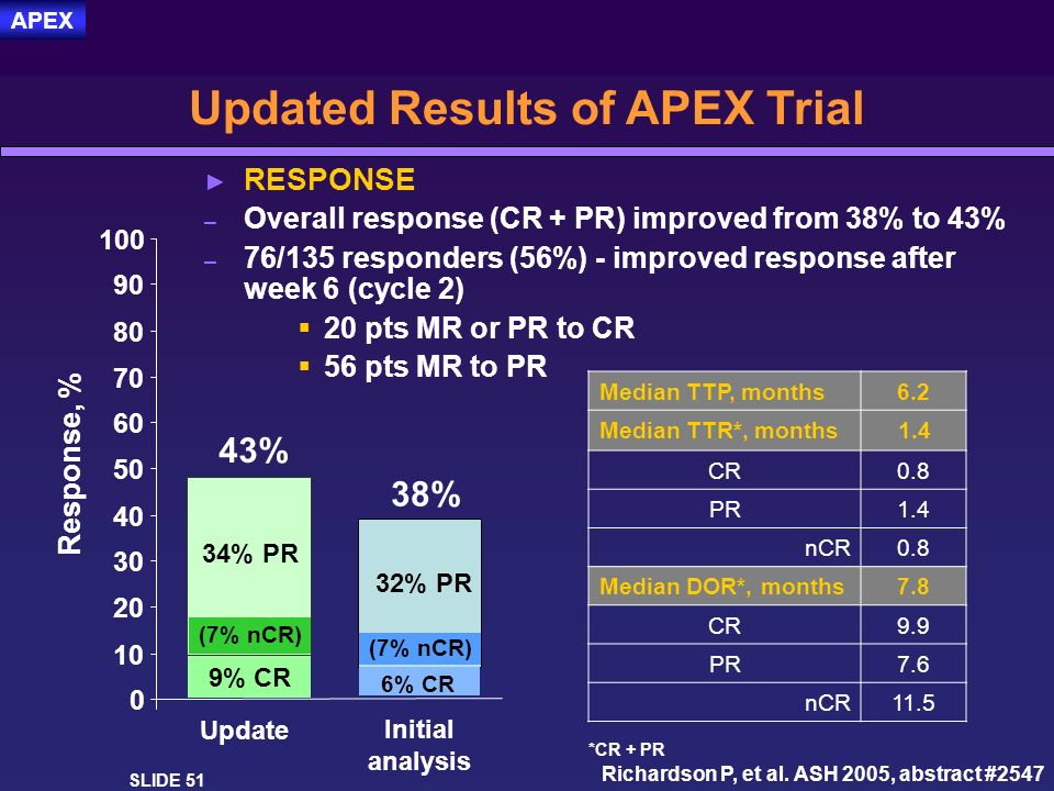 Updated Results of APEX Trial