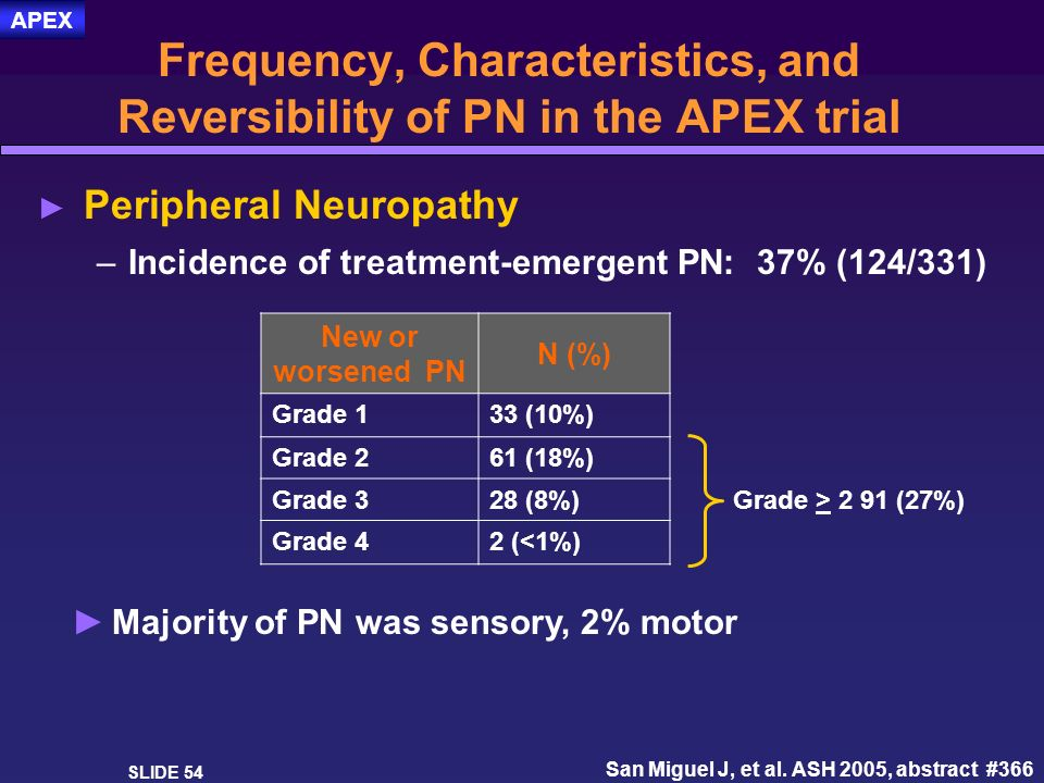 Frequency, Characteristics, and Reversibility of PN in the APEX trial