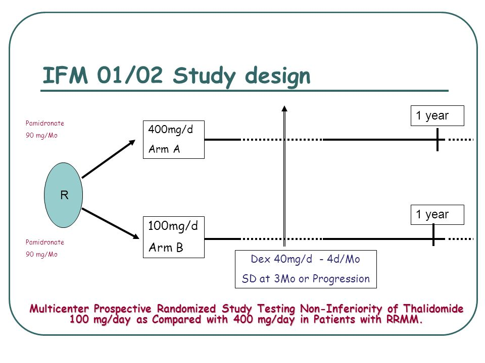 IFM 01/02 Study design R 1 year 100mg/d Arm B 400mg/d Arm A